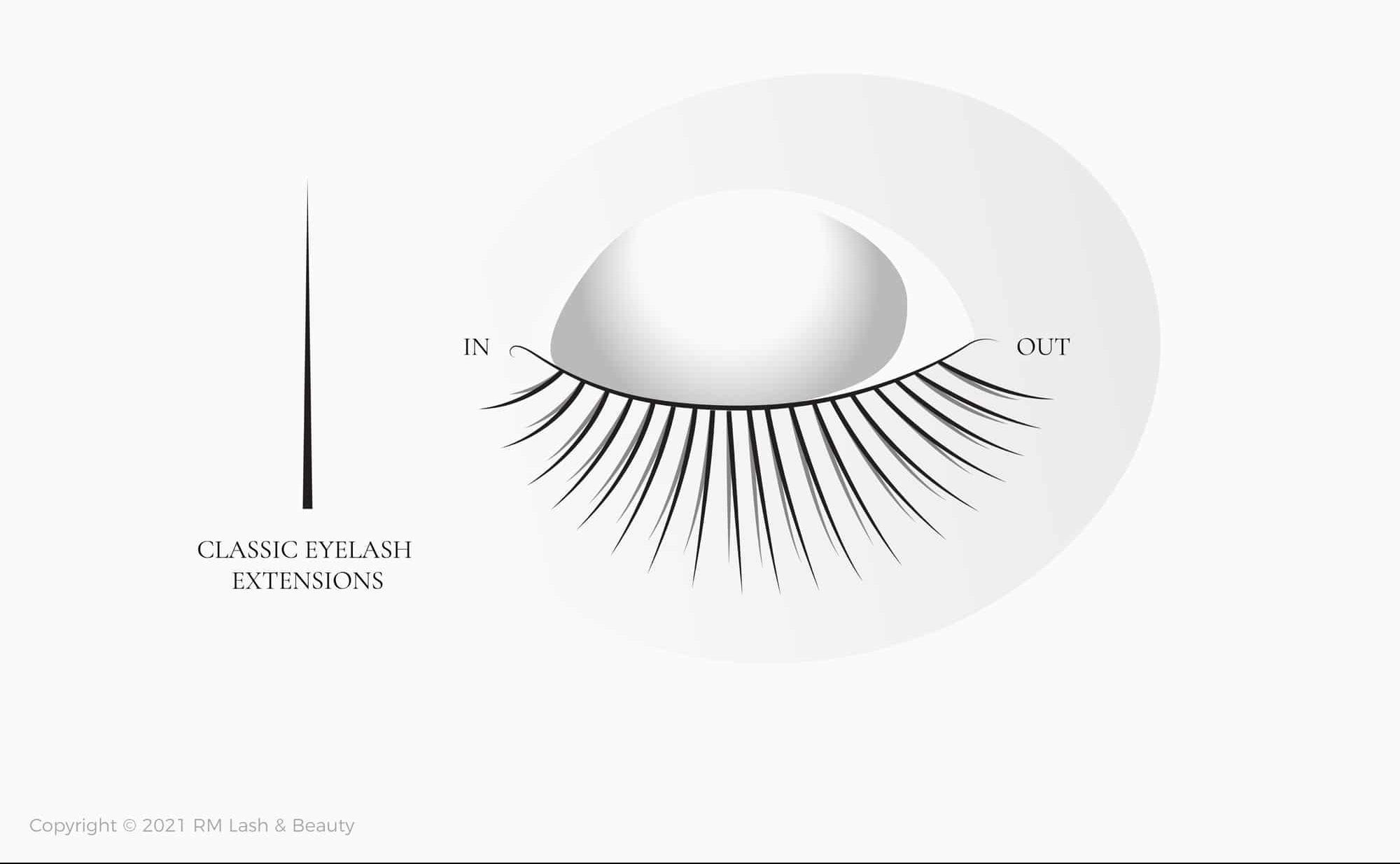 Classic lash extensions illustration example.